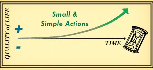 Small-Things-Over-Time-2-538x248